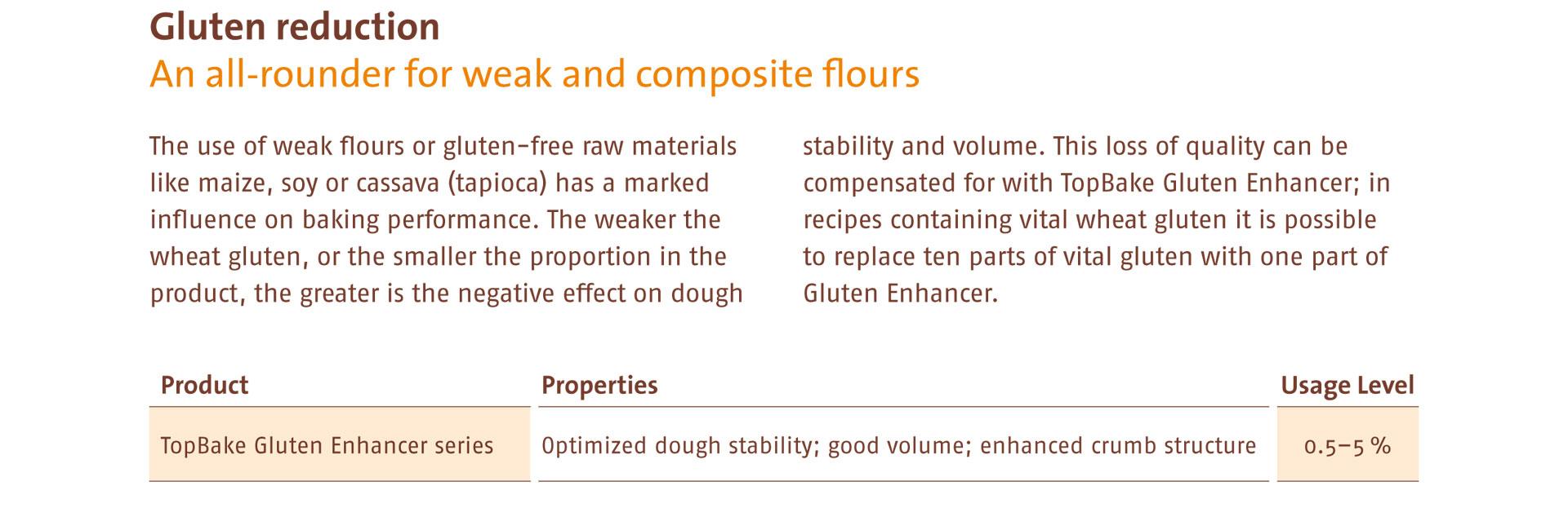 DeutscheBack: for better baking - Enzyme Systems
